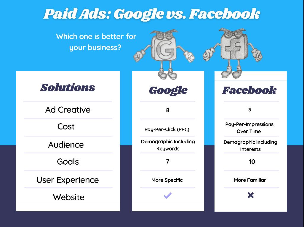 Fighting For Your Money: Google vs. Facebook